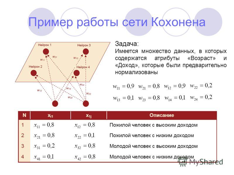 Пример работы сети Кохонена Задача: Имеется множество данных, в которых содержатся атрибуты «Возраст» и «Доход», которые были предварительно нормализованы