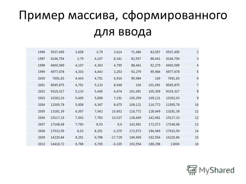 Пример массива, сформированного для ввода 19965537,4953,6583,793,61471,48682,5575537,4952 19976166,7543,794,1078,34182,55788,4416166,7543 19986600,5894,1074,3034,79588,44192,2796600,5894 19996977,6784,3034,4433,25392,27995,9846977,6785 20007691,834,4