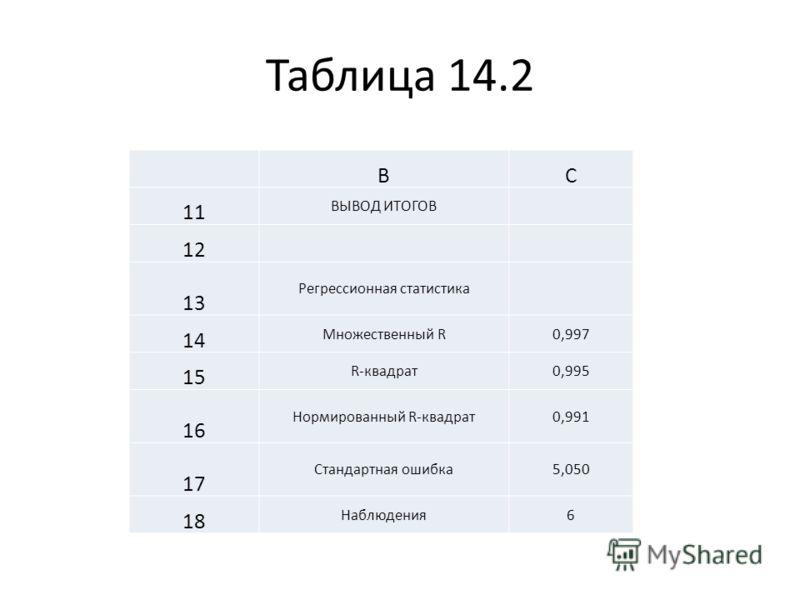 Таблица 14.2 BC 11 ВЫВОД ИТОГОВ 12 13 Регрессионная статистика 14 Множественный R0,997 15 R-квадрат0,995 16 Нормированный R-квадрат0,991 17 Стандартная ошибка5,050 18 Наблюдения6