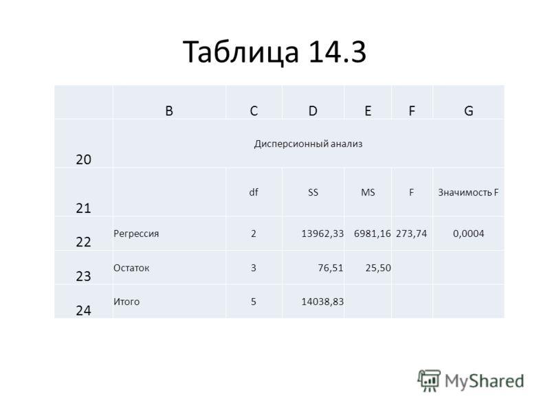 Таблица 14.3 BCDEFG 20 Дисперсионный анализ 21 dfSSMSFЗначимость F 22 Регрессия213962,336981,16273,740,0004 23 Остаток376,5125,50 24 Итого514038,83
