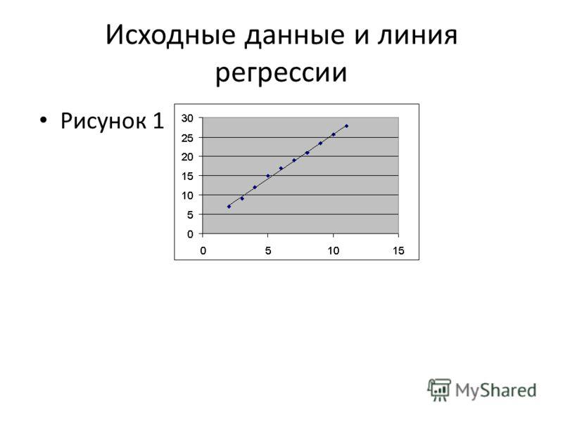 Исходные данные и линия регрессии Рисунок 1