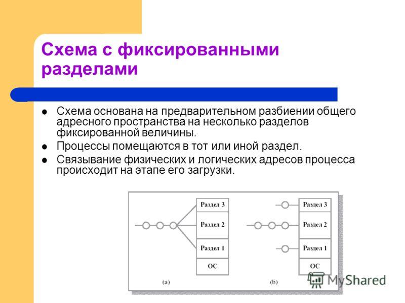 Схема с фиксированными разделами Схема основана на предварительном разбиении общего адресного пространства на несколько разделов фиксированной величины. Процессы помещаются в тот или иной раздел. Связывание физических и логических адресов процесса пр