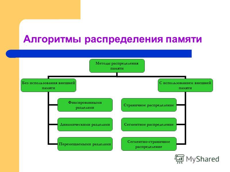 Алгоритмы распределения памяти Методы распределения памяти Без использования внешней памяти Фиксированными разделами Динамическими разделами Перемещаемыми разделами С использованием внешней памяти Страничное распределение Сегментное распределение Сег