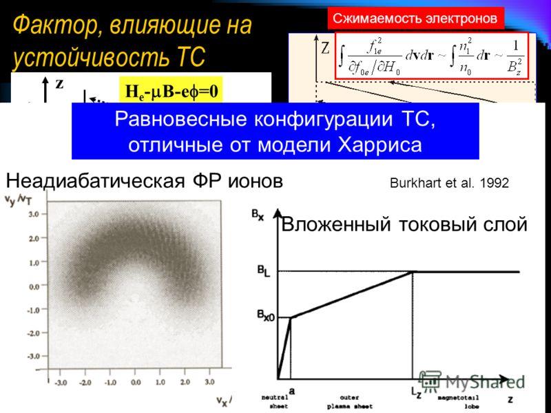 Фактор, влияющие на устойчивость ТС Сжимаемость электронов Buechner and Zelenyi, 1987 JGR Стохастизация движения электронов и, как следствие, ослабление эффекта «сжимаемости». Развитие неустойчивости за счёт высокочастотных дрейфовых мод колебаний. K