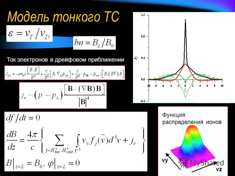 Модель тонкого ТС vy vz Функция распределения ионов Плотности ионного и электронного токов Ток электронов в дрейфовом приближении