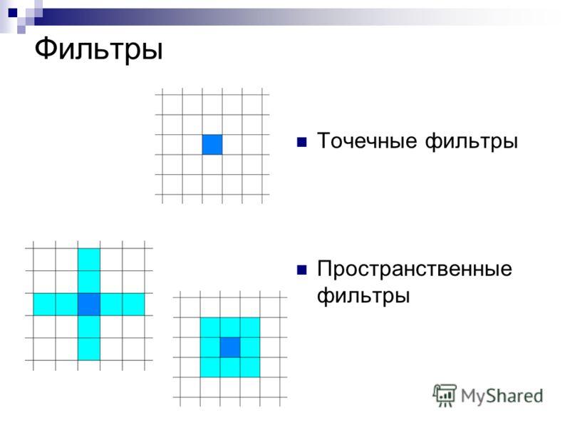 Фильтры Точечные фильтры Пространственные фильтры