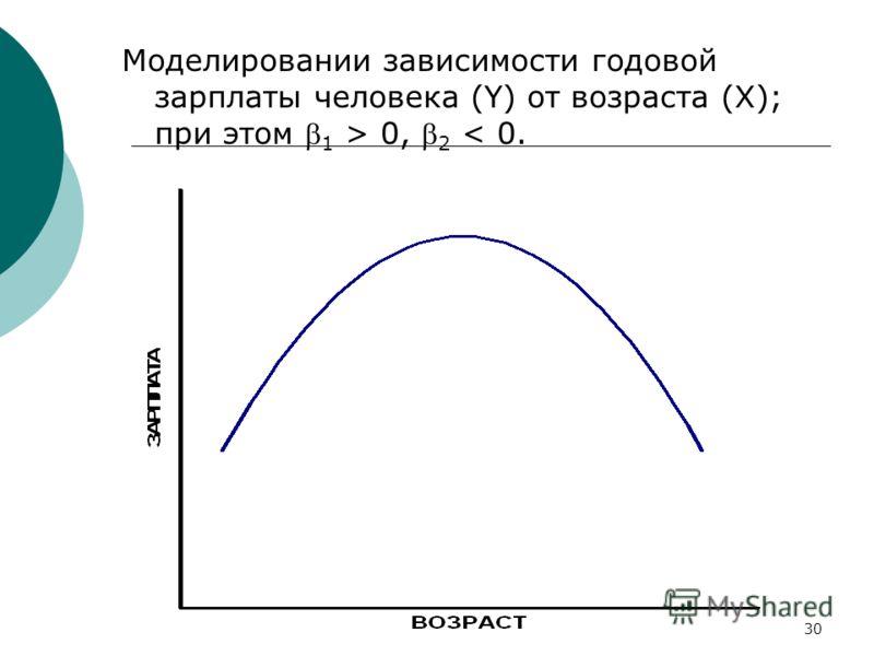 30 Моделировании зависимости годовой зарплаты человека (Y) от возраста (X); при этом 1 > 0, 2 < 0.