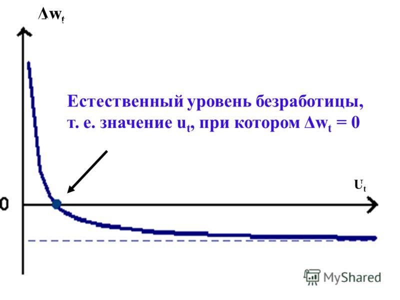36 Естественный уровень безработицы, т. е. значение u t, при котором Δw t = 0 ΔwtΔwt UtUt ΔWt ut