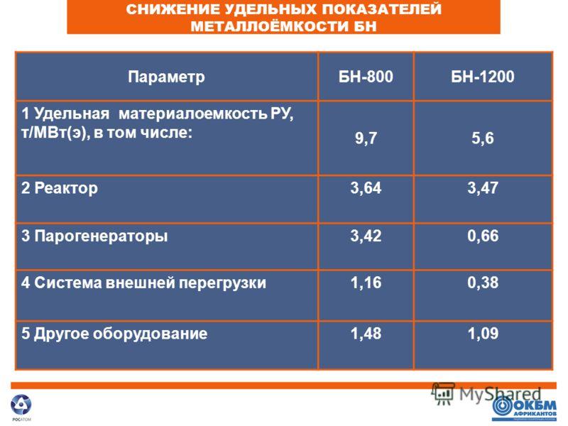 CНИЖЕНИЕ УДЕЛЬНЫХ ПОКАЗАТЕЛЕЙ МЕТАЛЛОЁМКОСТИ БН ПараметрБН-800БН-1200 1 Удельная материалоемкость РУ, т/МВт(э), в том числе: 9,75,6 2 Реактор3,643,47 3 Парогенераторы3,420,66 4 Система внешней перегрузки1,160,38 5 Другое оборудование1,481,09