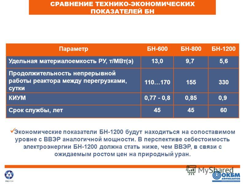 ПараметрБН-600БН-800БН-1200 Удельная материалоемкость РУ, т/МВт(э)13,09,7 5,6 Продолжительность непрерывной работы реактора между перегрузками, сутки 110…170155330 КИУМ0,77 - 0,80,850,9 Срок службы, лет45 60 Экономические показатели БН-1200 будут нах