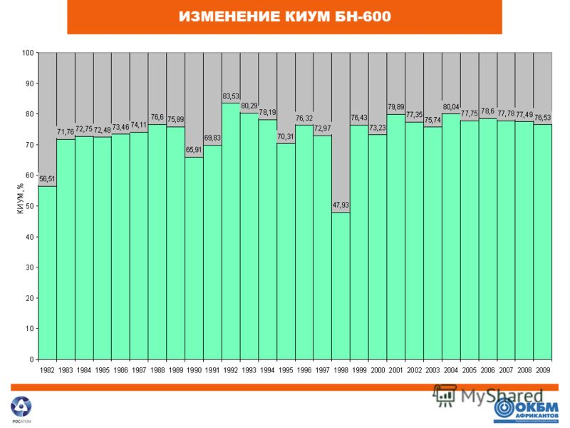 ИЗМЕНЕНИЕ КИУМ БН-600