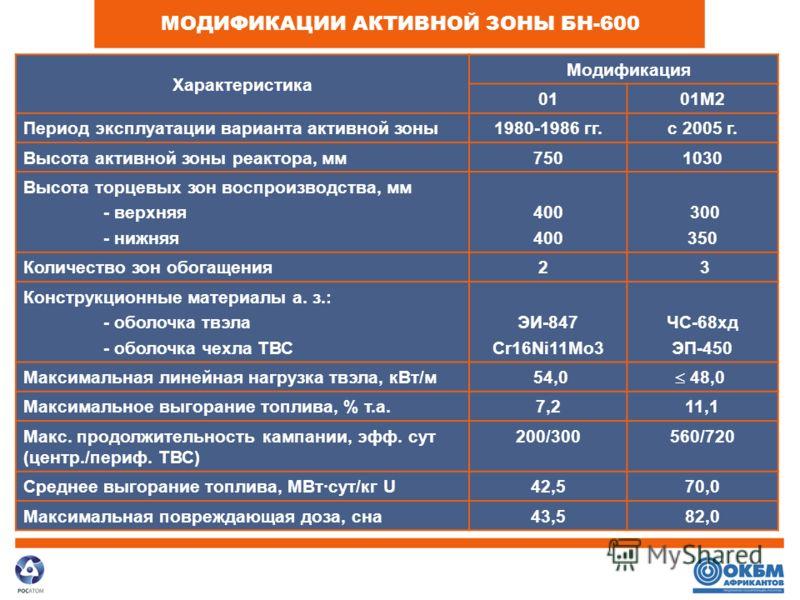 МОДИФИКАЦИИ АКТИВНОЙ ЗОНЫ БН-600 Характеристика Модификация 0101M2 Период эксплуатации варианта активной зоны1980-1986 гг.с 2005 г. Высота активной зоны реактора, мм7501030 Высота торцевых зон воспроизводства, мм - верхняя - нижняя 400 300 350 Количе