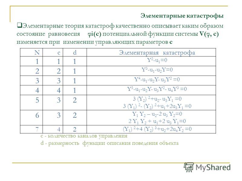 Элементарные катастрофы NcdЭлементарная катастрофа 111 Y 2 -u 1 =0 221 Y 3 -u 1 -u 2 Y=0 331 Y 4 -u 1 -u 2 Y- u 3 Y 2 =0 441 Y 5 -u 1 -u 2 Y- u 3 Y 2 - u 4 Y 3 =0 532 3 (Y 2 ) 2 +u 2 - u 3 Y 1 =0 3 (Y 1 ) 2 - (Y 2 ) 2 +u 1 +2u 3 Y 1 =0 632 Y 1 Y 2 –