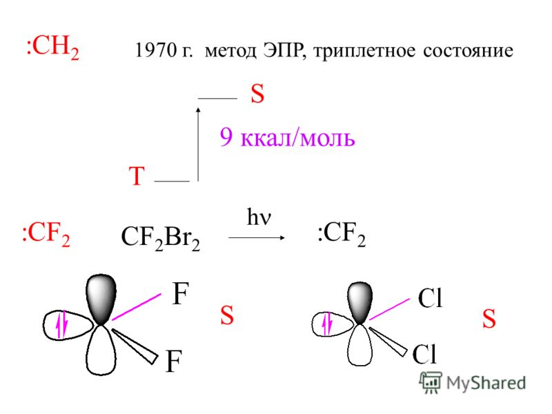 :CH 2 1970 г. метод ЭПР, триплетное состояние Т S 9 ккал/моль :CF 2 CF 2 Br 2 :CF 2 S S h