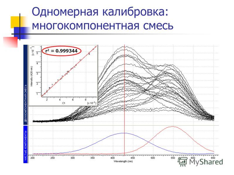 r 2 = 0.999344 Одномерная калибровка: многокомпонентная смесь