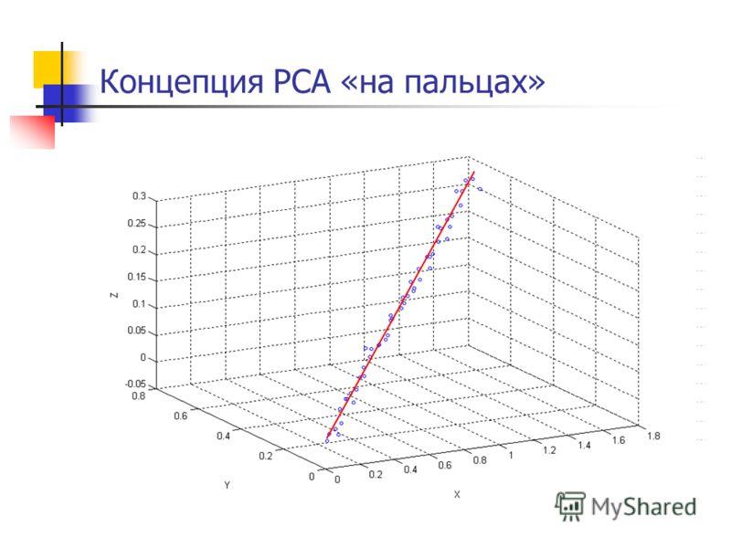 x = A (522 нм) y = A (644 нм) z = A (714 нм) Концепция PCA «на пальцах»