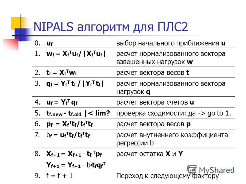 NIPALS алгоритм для ПЛС2 0.0.ufuf выбор начального приближения u 1.1.w f = X f T u f /|X f T u f |расчет нормализованного вектора взвешeнных нагрузок w 2.2.t f = X f T w f расчет вектора весов t 3.3.q f = Y f T t f /|Y f T t f |расчет нормализованног