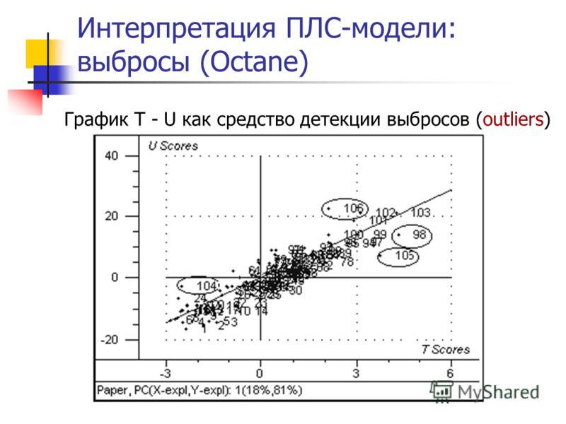 Интерпретация ПЛС-модели: выбросы (Octane) График T - U как средство детекции выбросов (outliers)