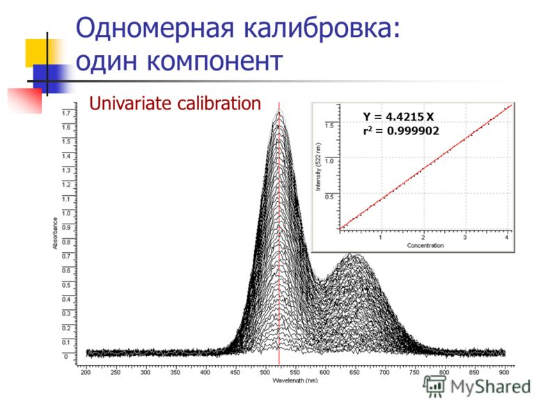 Одномерная калибровка: один компонент Y = 4.4215 X Univariate calibration r 2 = 0.999902