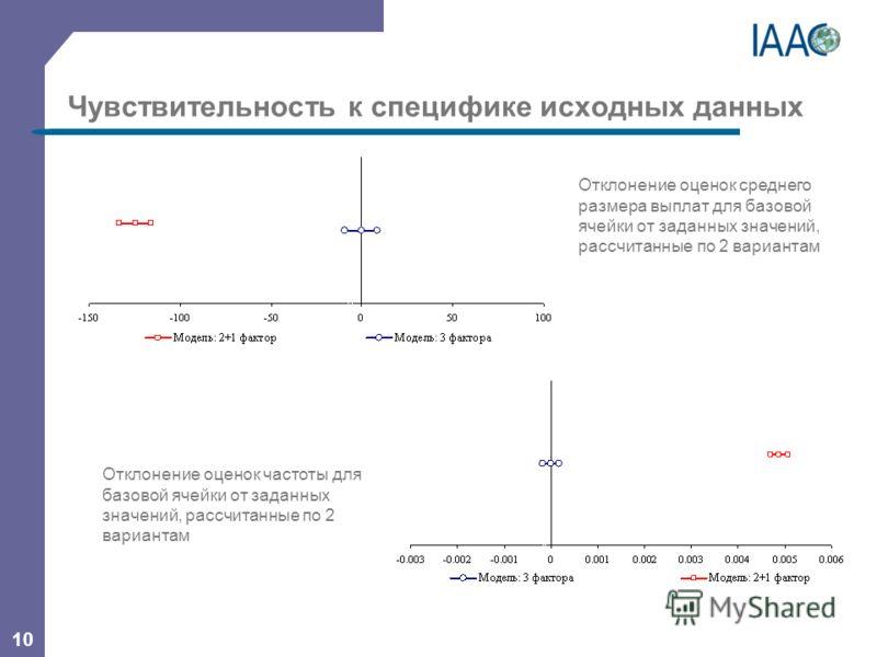 10 Чувствительность к специфике исходных данных Отклонение оценок среднего размера выплат для базовой ячейки от заданных значений, рассчитанные по 2 вариантам Отклонение оценок частоты для базовой ячейки от заданных значений, рассчитанные по 2 вариан