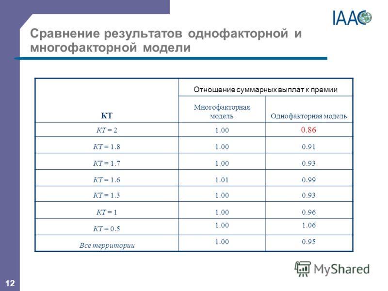 12 Сравнение результатов однофакторной и многофакторной модели КТ Отношение суммарных выплат к премии Многофакторная модельОднофакторная модель КТ = 21.00 0.86 КТ = 1.81.000.91 КТ = 1.71.000.93 КТ = 1.61.010.99 КТ = 1.31.000.93 КТ = 11.000.96 КТ = 0.