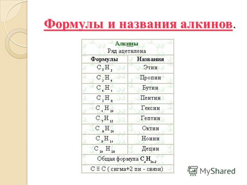 Формулы и названия алкинов.