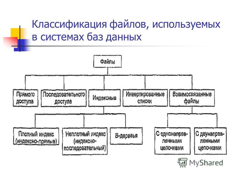 Классификация файлов, используемых в системах баз данных