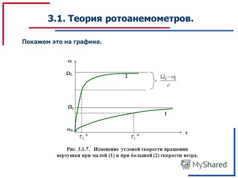3.1. Теория ротоанемометров. Рис. 3.1.7. Изменение угловой скорости вращения вертушки при малой (1) и при большой (2) скорости ветра. 1 2 Ω1Ω1 Ω2Ω2 ω0ω0 ω Покажем это на графике.
