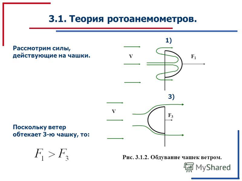 3.1. Теория ротоанемометров. Рассмотрим силы, действующие на чашки. 1) F1F1 V 3)3) V F3F3 Поскольку ветер обтекает 3-ю чашку, то: Рис. 3.1.2. Обдувание чашек ветром.