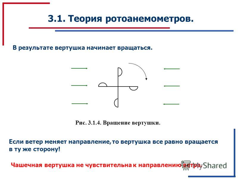 3.1. Теория ротоанемометров. В результате вертушка начинает вращаться. Если ветер меняет направление,то вертушка все равно вращается в ту же сторону! Чашечная вертушка не чувствительна к направлению ветра. Рис. 3.1.4. Вращение вертушки.