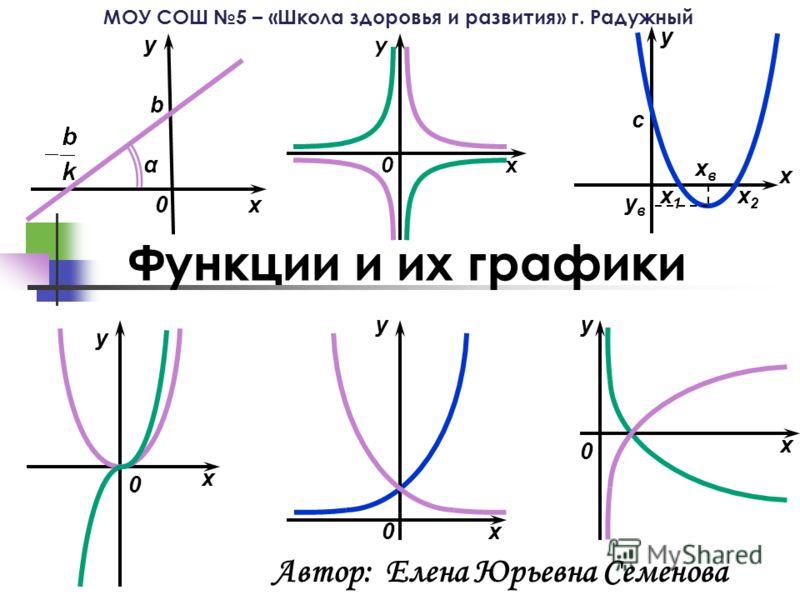 все виды функций и их графики