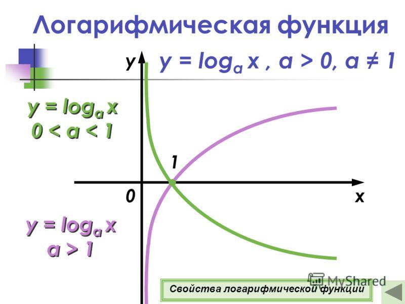 Логарифмическая функция y = log a x a > 1 y = log a x a > 1 x y y = log a x 0 < a < 1 y = log a x 0 < a < 1 1 0 y = log a x, а > 0, a 1 Свойства логарифмической функции