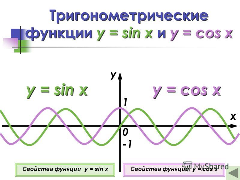 Тригонометрические функции y = sin x и y = cos x y = sin x x y 0 1 y = cos x Свойства функции y = sin xСвойства функции y = cos x
