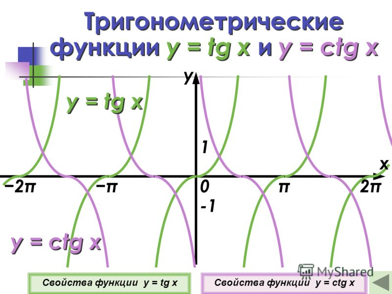Тригонометрические функции y = tg x и y = ctg x 0 1 Свойства функции y = tg xСвойства функции y = ctg x y = tg x у ππ2π2π2π x