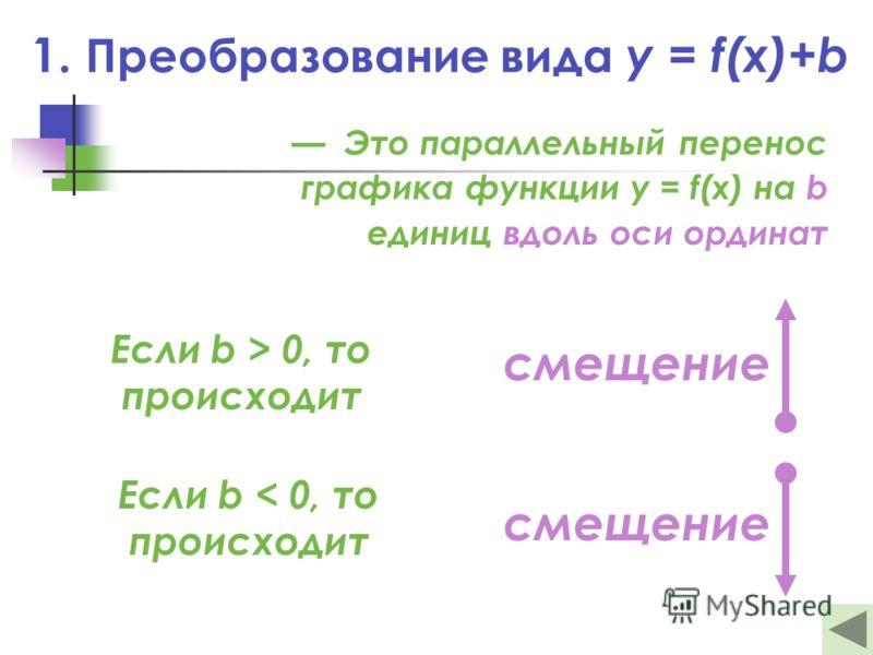 1. Преобразование вида y = f(x)+b Это параллельный перенос графика функции y = f(x) на b единиц вдоль оси ординат Если b > 0, то происходит смещение Если b < 0, то происходит