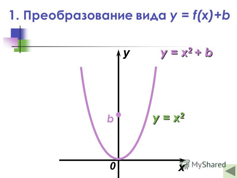 1. Преобразование вида y = f(x)+b x y 0 b y = x 2 y = x 2 + b