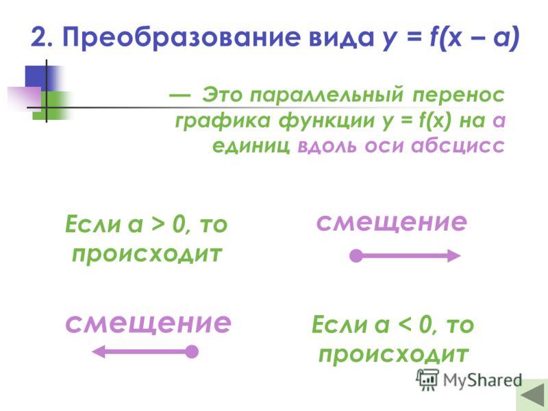 2. Преобразование вида y = f(x – a) Это параллельный перенос графика функции y = f(x) на а единиц вдоль оси абсцисс Если а > 0, то происходит Если а < 0, то происходит смещение