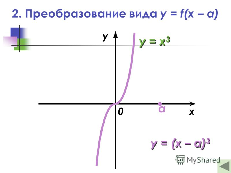 2. Преобразование вида y = f(x – a) x y 0 y = (x – a) 3 y = x 3 a