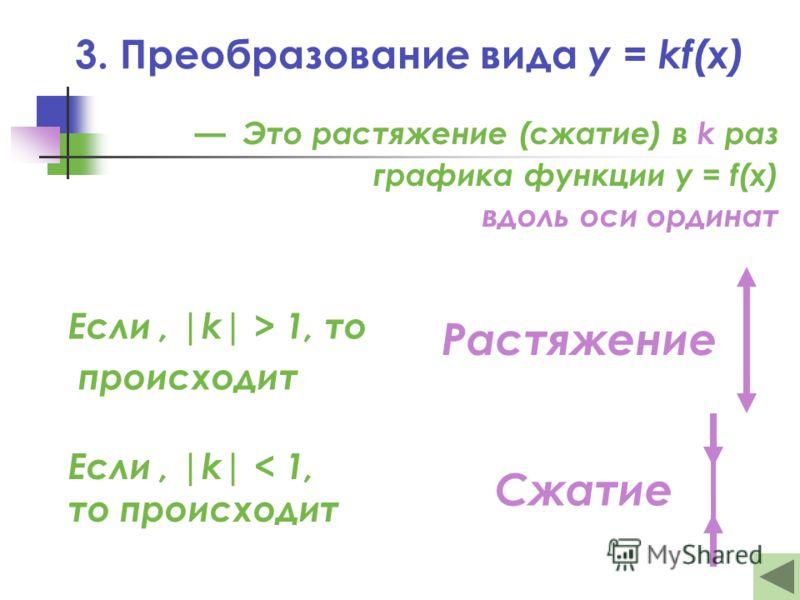3. Преобразование вида y = kf(x) Это растяжение (сжатие) в k раз графика функции y = f(x) вдоль оси ординат Если, |k| > 1, то происходит Если, |k| < 1, то происходит Растяжение Сжатие