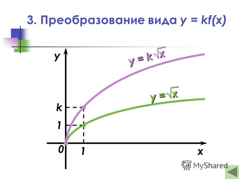 3. Преобразование вида y = kf(x) x y 1 1 k у = х у = k х 0