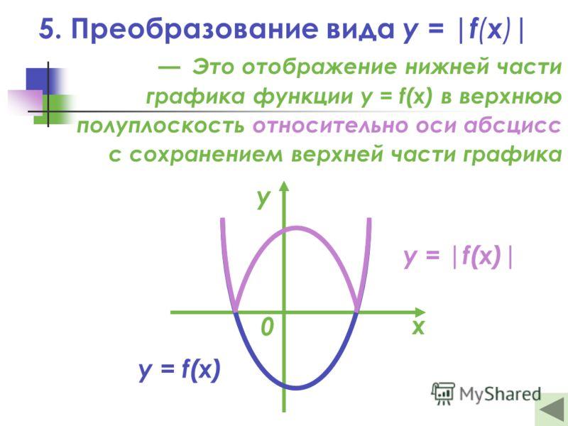 5. Преобразование вида y = |f ( x ) | Это отображение нижней части графика функции y = f(x) в верхнюю полуплоскость относительно оси абсцисс с сохранением верхней части графика y = |f(x)| y = f(x) х у 0