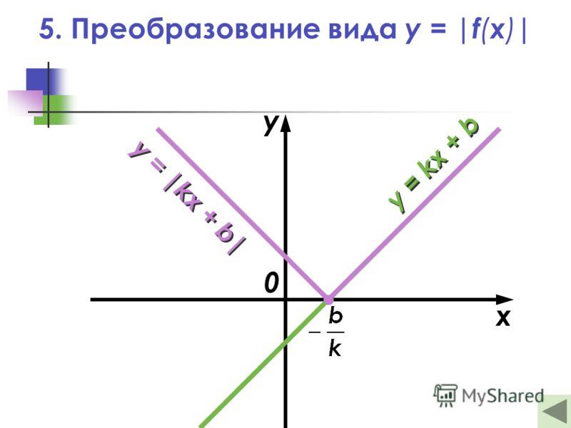 5. Преобразование вида y = |f ( x ) | x y 0 y = kx + b y = |kx + b|