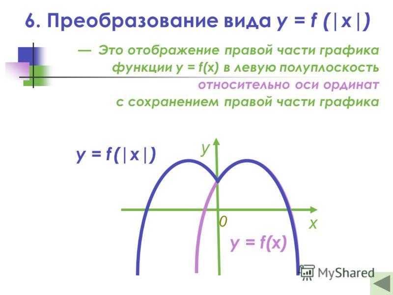 6. Преобразование вида y = f (|x|) Это отображение правой части графика функции y = f(x) в левую полуплоскость относительно оси ординат с сохранением правой части графика y = f (|x|) х у y = f(x) 0