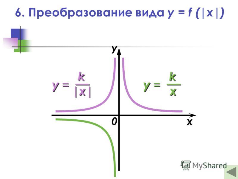 6. Преобразование вида y = f (|x|) 0x y у = k k |x| у = k k x x