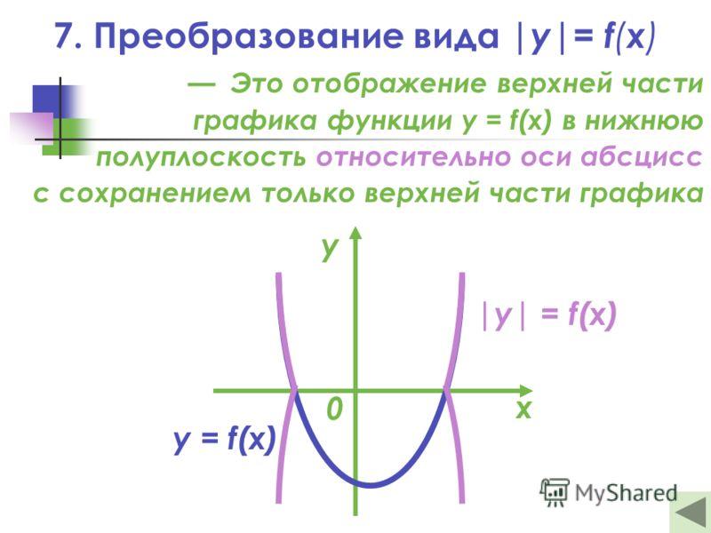Это отображение верхней части графика функции y = f(x) в нижнюю полуплоскость относительно оси абсцисс с сохранением только верхней части графика |y| = f(x) y = f(x) х у 0 7. Преобразование вида |y|= f ( x )