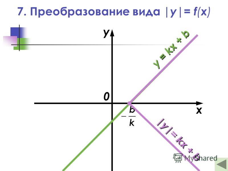 x y 0 y = kx + b |y|= kx + b