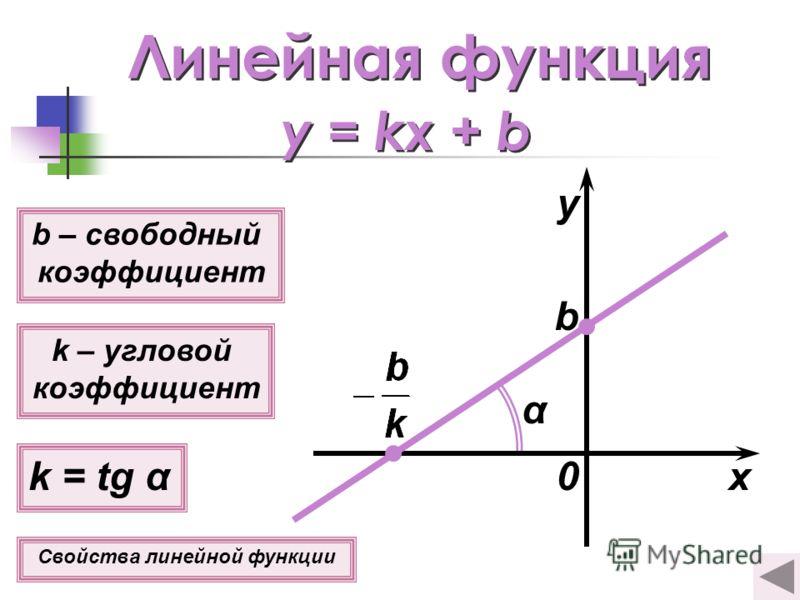 Линейная функция y = kx + b k – угловой коэффициент k = tg α b – свободный коэффициент b x y α 0 Свойства линейной функции