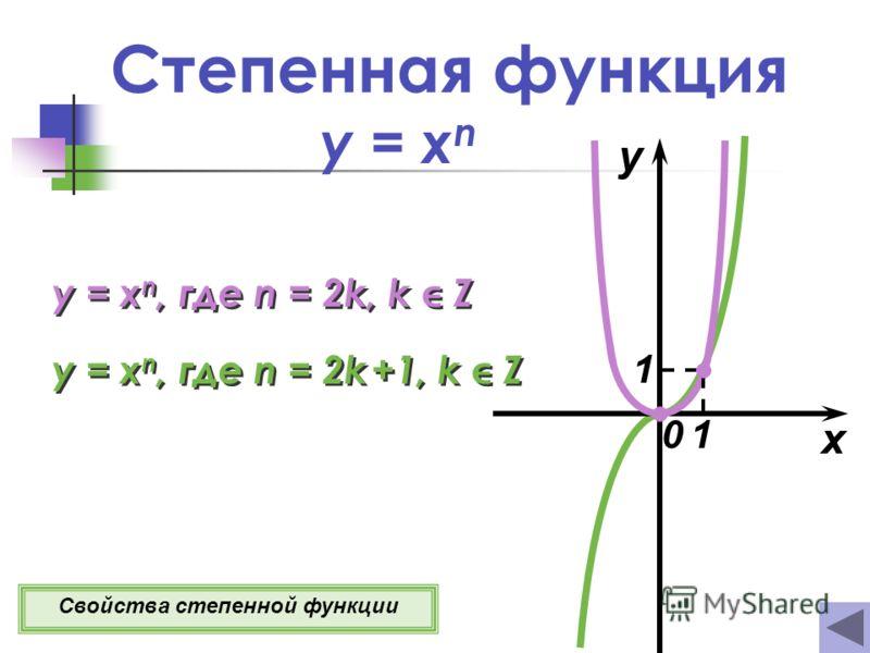 Степенная функция y = x n x y 0 y = x n, где n = 2k, k Z y = x n, где n = 2k +1, k Z Свойства степенной функции 1 1