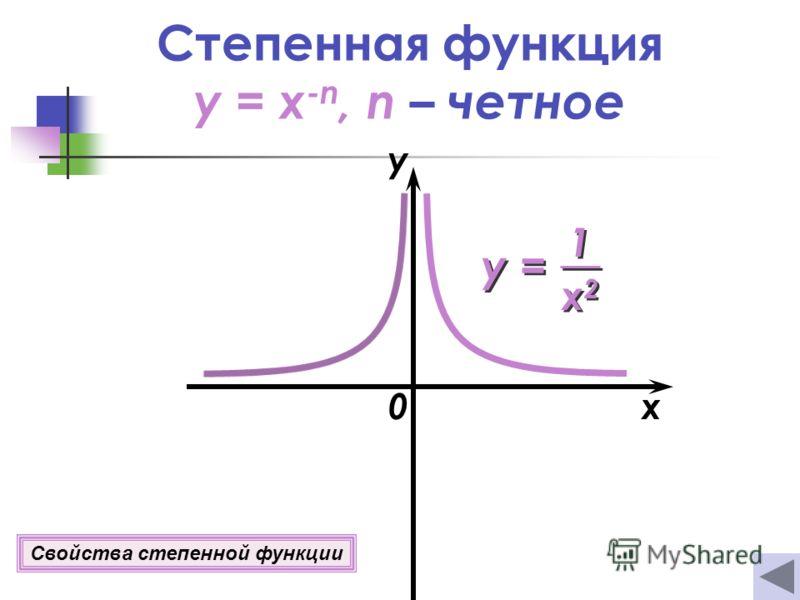 Степенная функция y = x -n, n – четное 0x y Свойства степенной функции y = 1 1 x2x2 x2x2