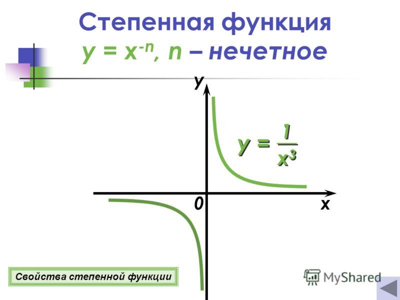 0x y Свойства степенной функции y = 1 1 x3x3 x3x3 Степенная функция y = x -n, n – нечетное